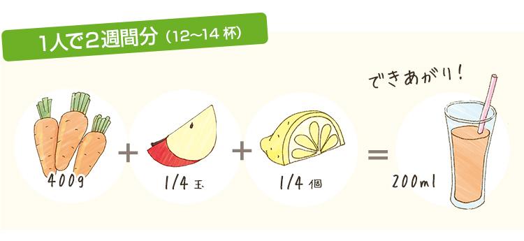 1人で2週間分(12〜24杯) にんじん400g+りんご1/4個+レモン1/4個=200mlのミックスジュース